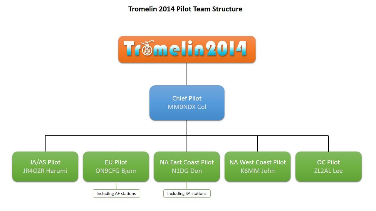 Tromelin Pilot Structure